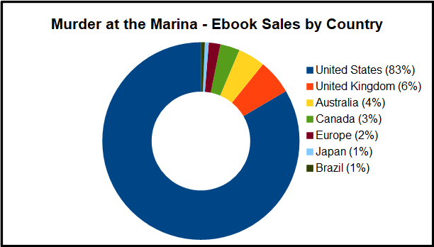 Ebook Country Graph