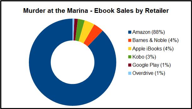 Ebook Retailer Graph
