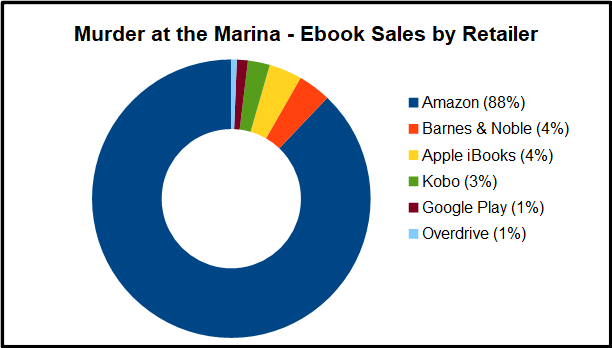 Ebook Retailer Graph