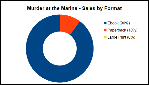 Murder at the Marina - Launch Graph 1