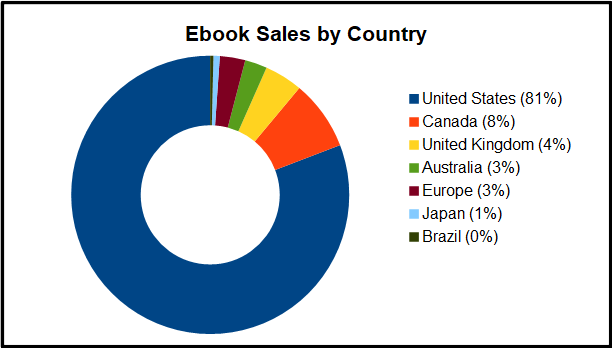 2018 Review - Ebook Sales by Country Chart