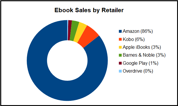 2018 Review - Ebook Sales by Retailer Chart
