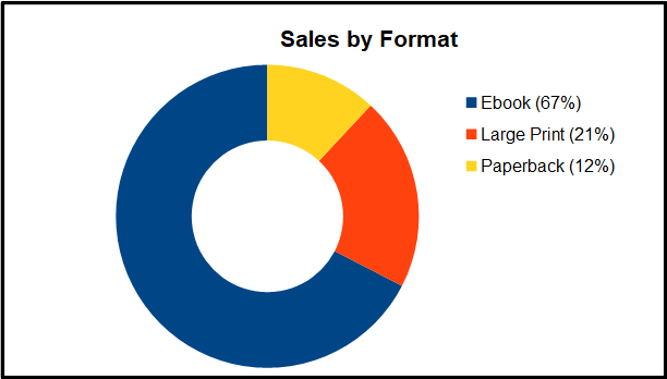2018 Review - Sales by Format Chart