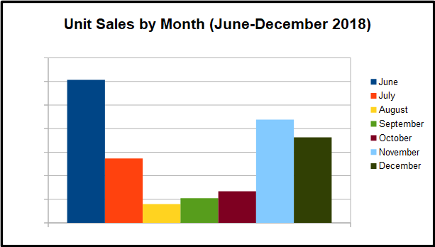 2018 Review - Units Sales by Month Chart